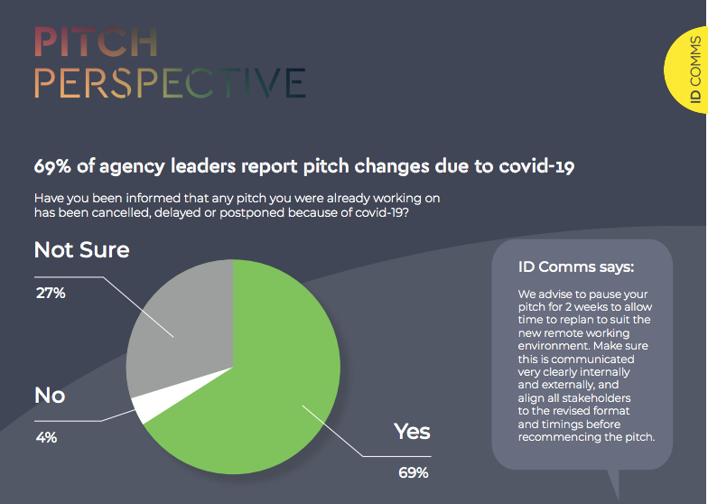 69% of agency leaders report pitch changes due to covid-19